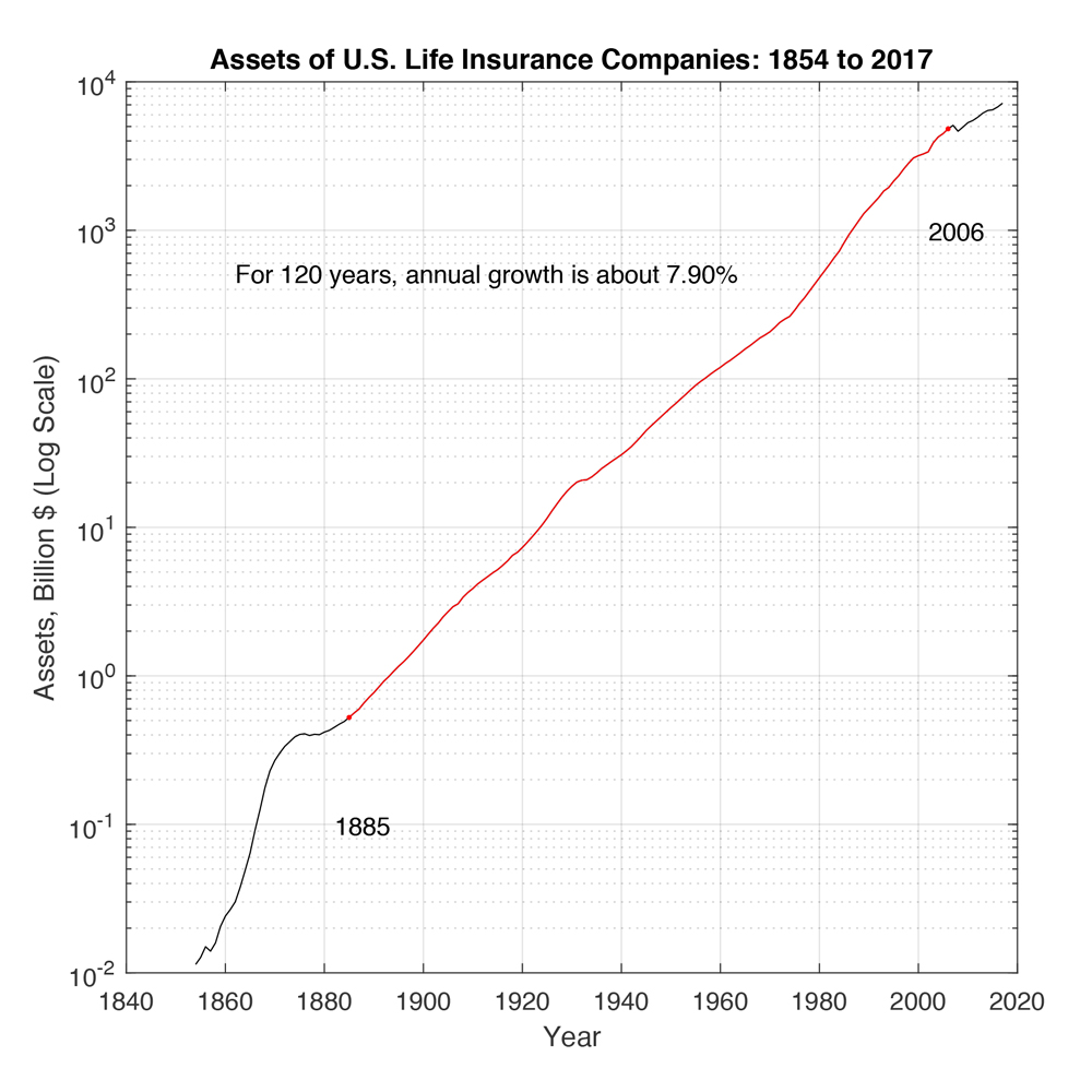 insight inc miami, finance startup, assets of US life insurance companies, 1854 to 2017