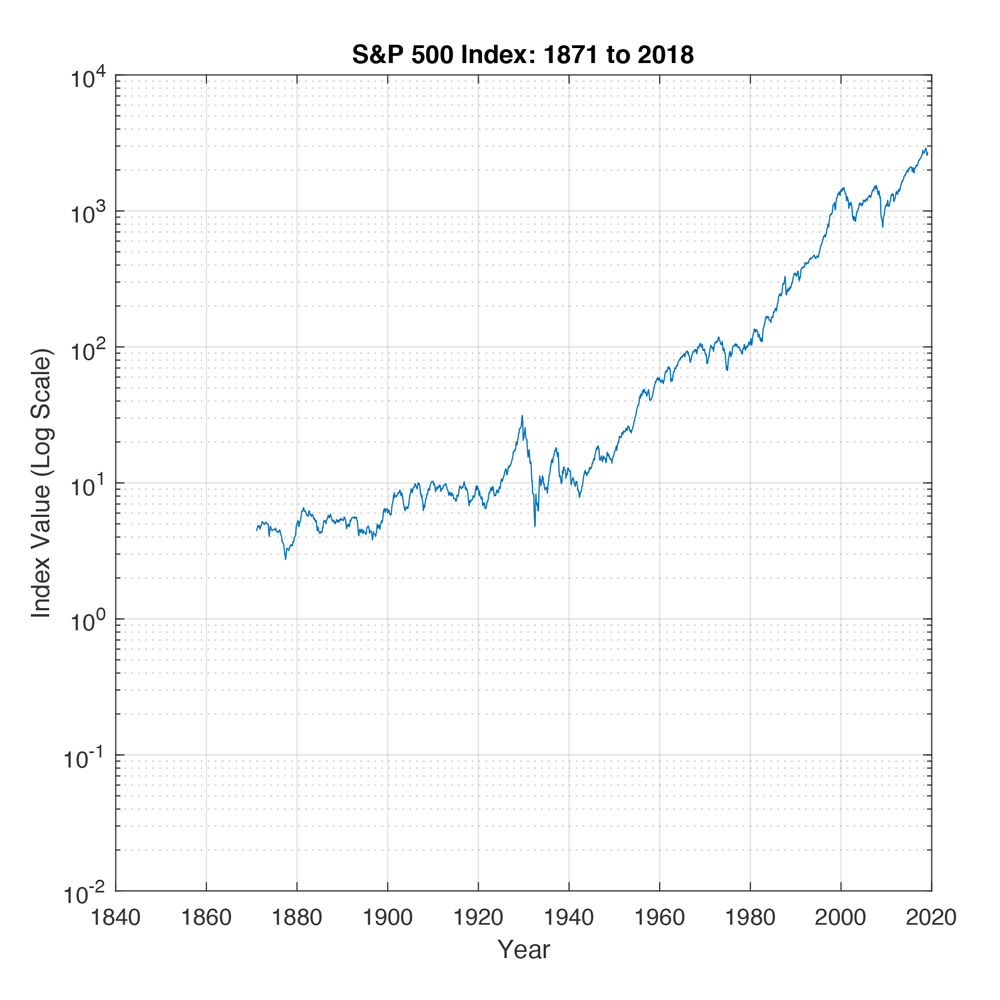 blue graph, S&P index 1871 to 2016, index value graph, insight inc miami finance startup prediction
