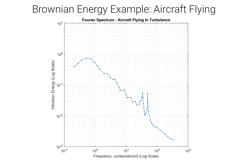 blue graph down slope, vibration energy frequency aircraft flying