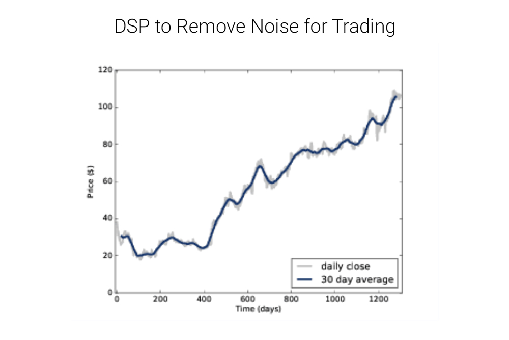 blue line fourier transform for stock price prediction remove noise 30 days average daily close