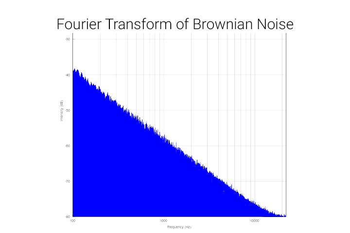blue graph triangle, brownian noise fourier transform