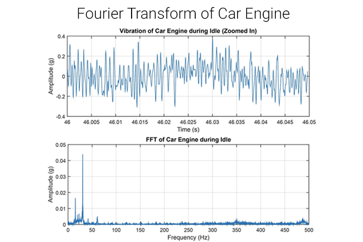 blue graph fourier transform, car engine idling example, time amplitude, frequency Hz FFT