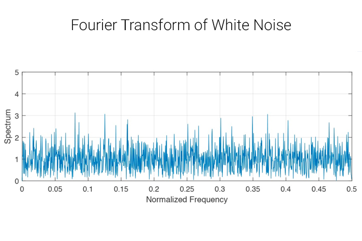 blue graph normalized frequency, spectrum, fourier white noise