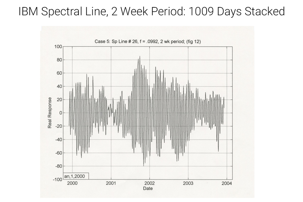 IBM spectral line quasi-periodic gray, pattern two weeks