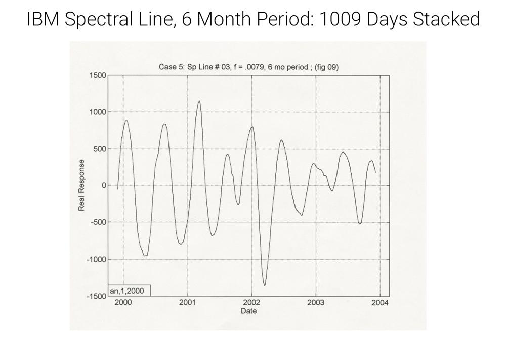 IBM spectral line quasi-periodic gray, cos sin