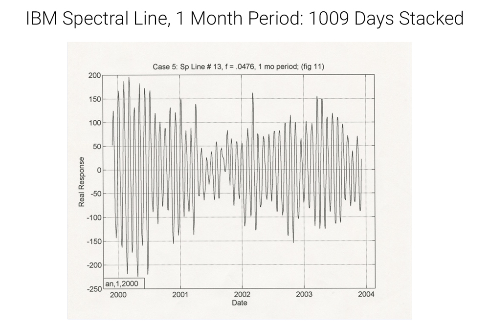 IBM spectral line quasi-periodic gray, up down pattern one month