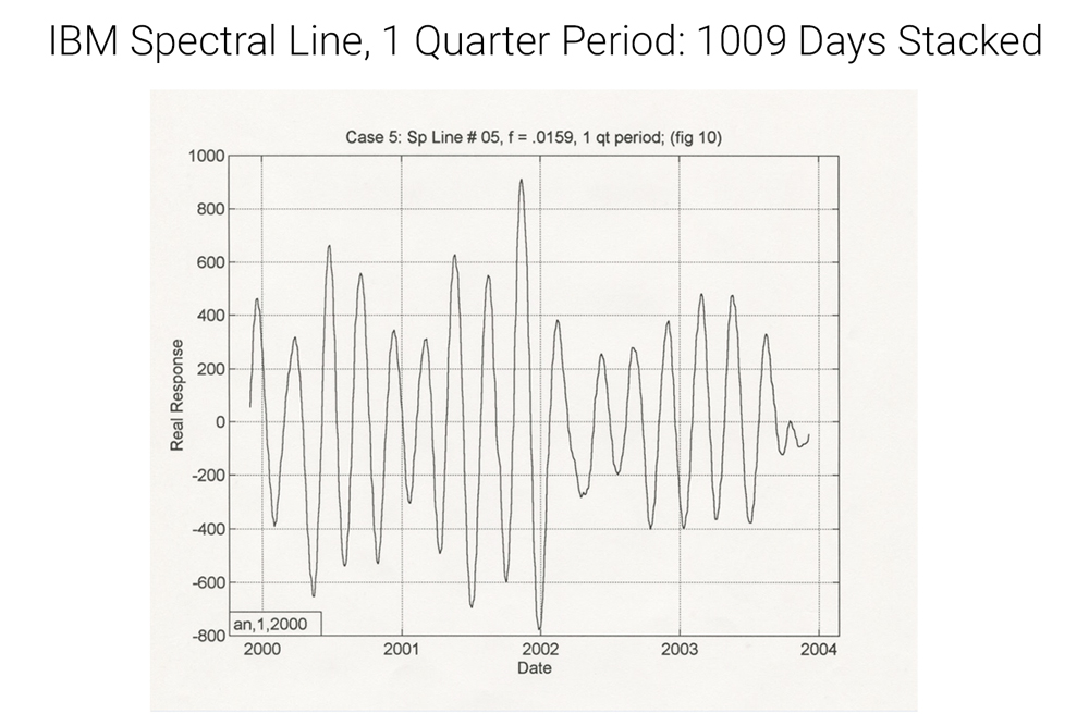 IBM spectral line quasi-periodic gray, cos sin up down one quarter