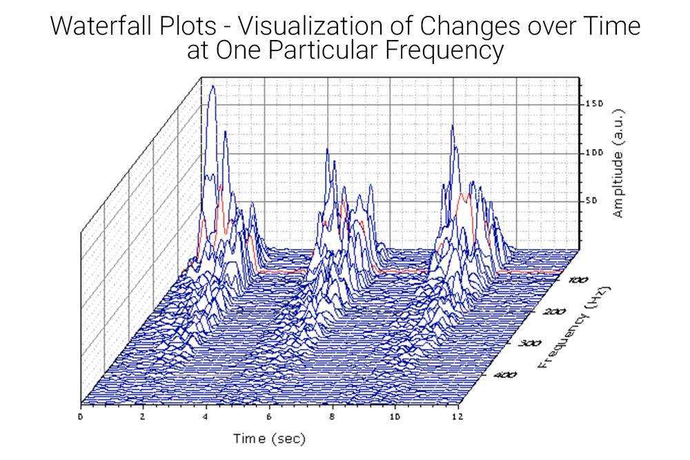 blue graphs mountains, red line, one frequency over time, waterfall plots squares