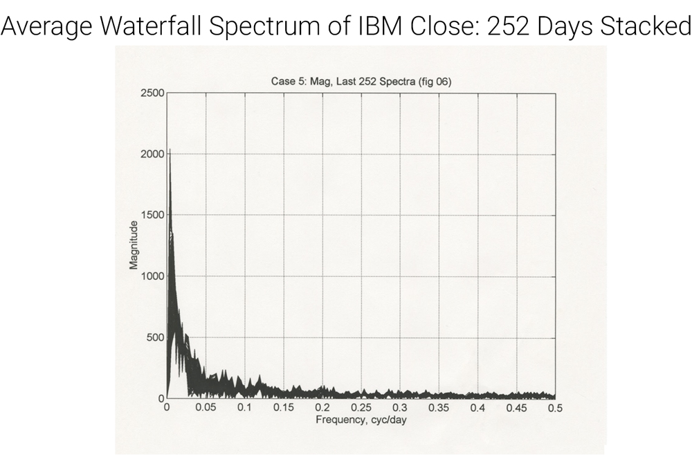 fourier transform IBM waterfall spectrum graph line, frequency magnitude 252 days stacked