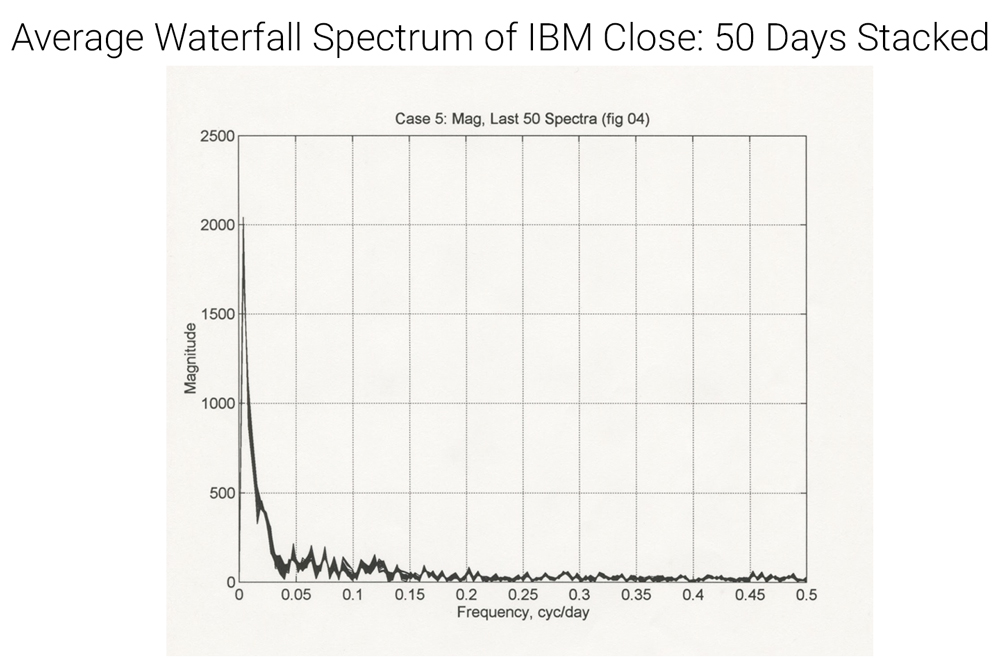 fourier transform IBM waterfall spectrum graph line, frequency magnitude 50 days stacked