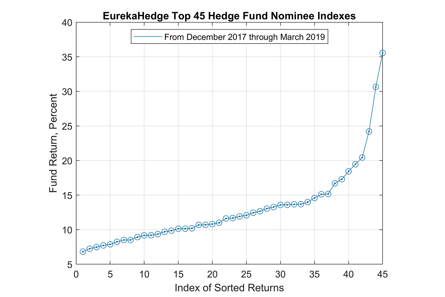eurekahedge top 45 fund nominee indexes, fund return, index of sorted returns, blue graph