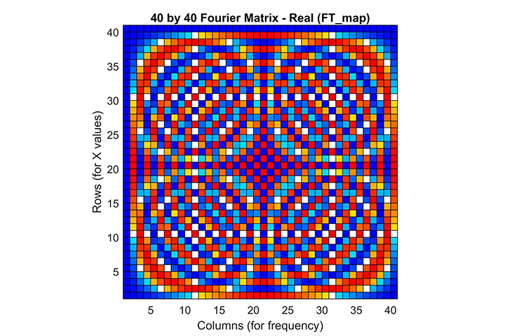 insight inc data prediction, fourier matrix, colorful, red blue graph