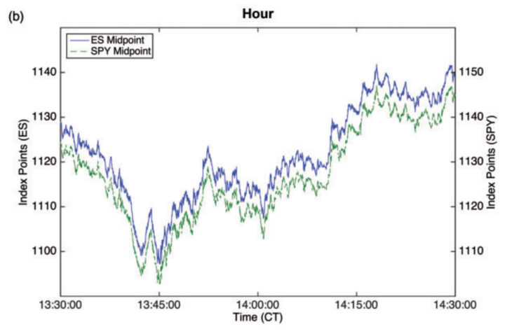 stocks indices correlation, blue green graphs, spy cs es graph Hourly
