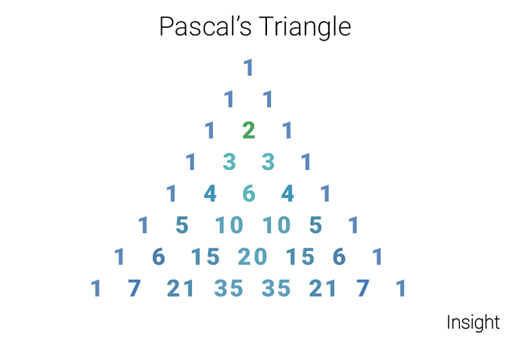 blue 1 2 3 4 6 pascals insight inc