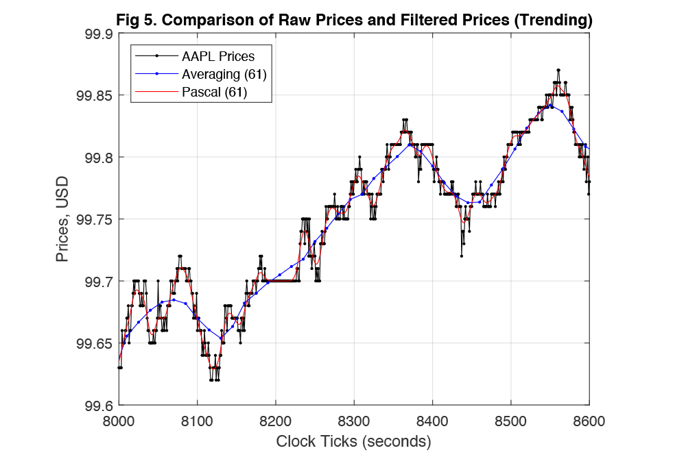 digital signal processing filter for stock price prediction algorithm, blue red graph averaging