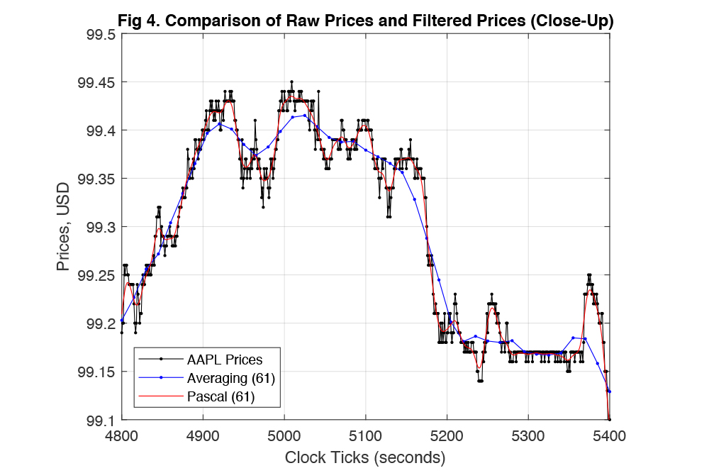 digital signal processing filter for stock price prediction algorithm, blue red graph pascal