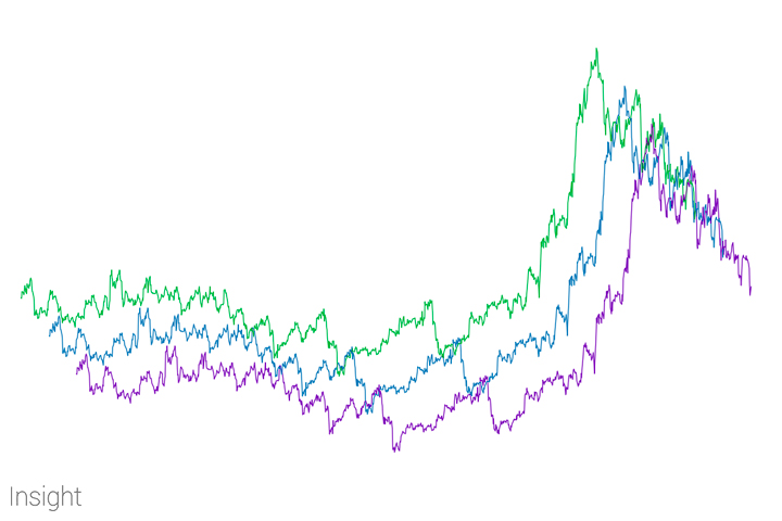 stock price prediction algorithm correlation, green purple blue graphs insight inc miami
