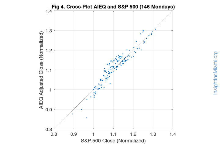 blue line dots graph, insight inc miami