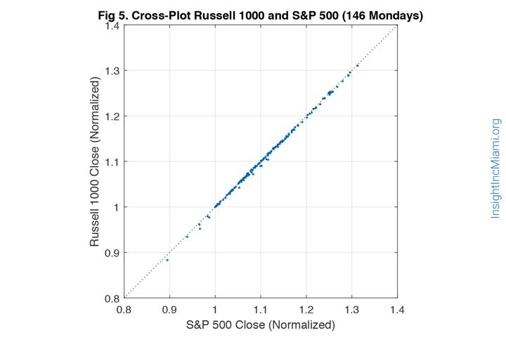 blue line dots linear correlation graph, insight inc miami