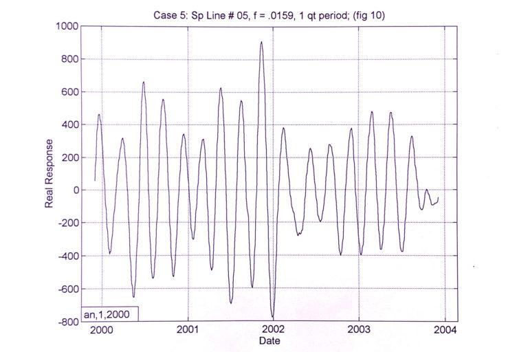 purple graph real response vs date sp line, wave graph