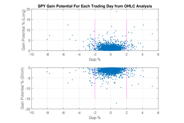 spy gain potential for each trading day from ohlc analytics graph blue dots