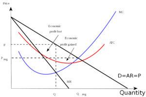 graph price quantity, red blue black line,arrows, economic profit lost gained