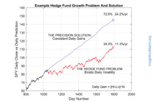 graph blue red, example hedge fund growth problem and solution day number spy daily close vs daily prediction